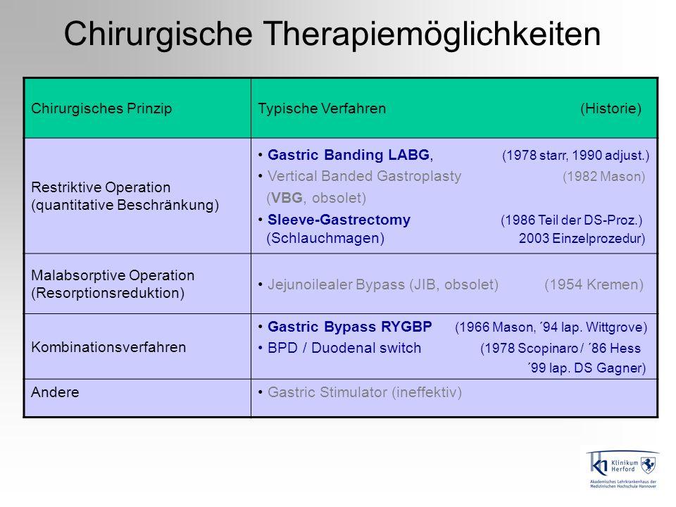 Chirurgische Therapiemöglichkeiten Chirurgisches PrinzipTypische Verfahren (Historie) Restriktive Operation (quantitative Beschränkung) Gastric Bandin