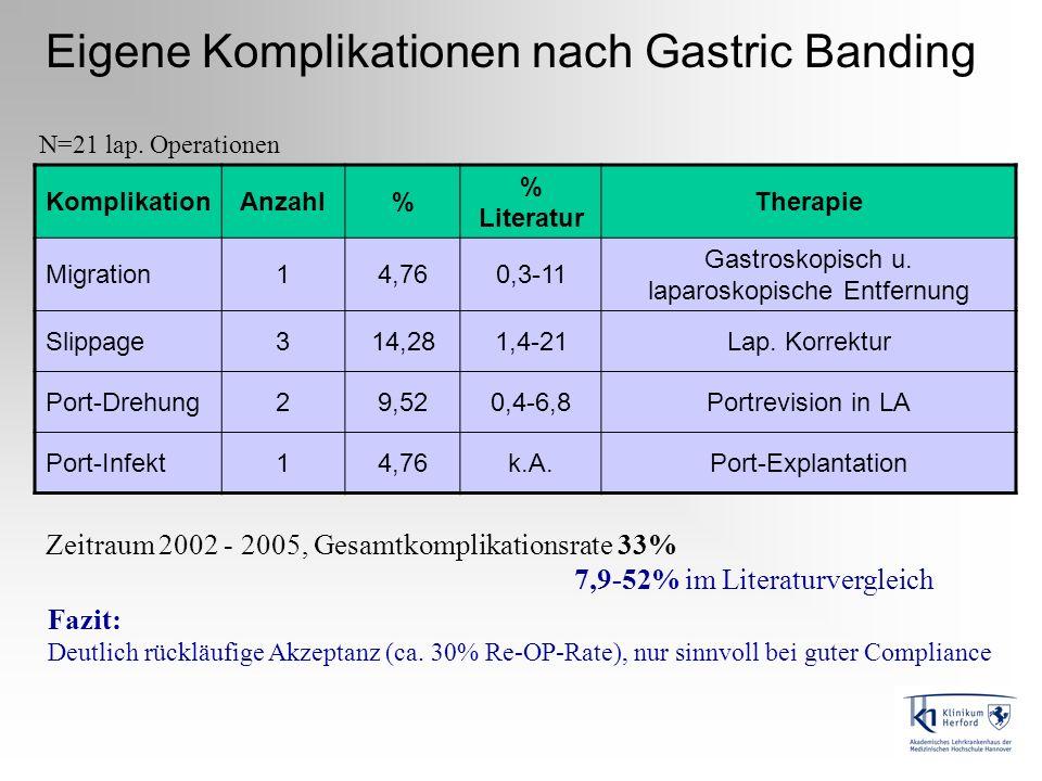 KomplikationAnzahl% % Literatur Therapie Migration14,760,3-11 Gastroskopisch u. laparoskopische Entfernung Slippage314,281,4-21Lap. Korrektur Port-Dre