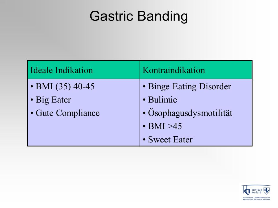 Gastric Banding Ideale IndikationKontraindikation BMI (35) 40-45 Big Eater Gute Compliance Binge Eating Disorder Bulimie Ösophagusdysmotilität BMI >45