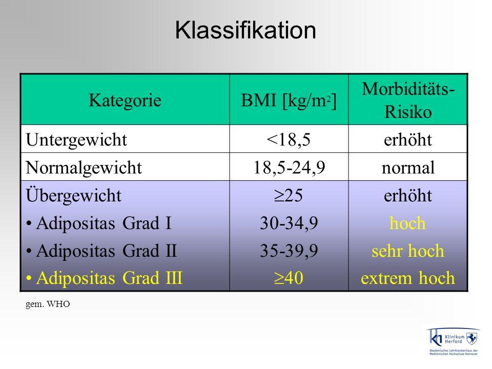 Klassifikation KategorieBMI [kg/m 2 ] Morbiditäts- Risiko Untergewicht<18,5erhöht Normalgewicht18,5-24,9normal Übergewicht Adipositas Grad I Adiposita
