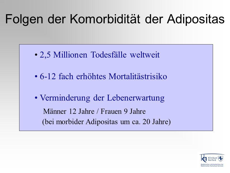 Chirurgische Therapiemöglichkeiten Chirurgisches PrinzipTypische Verfahren (Historie) Restriktive Operation (quantitative Beschränkung) Gastric Banding LABG, (1978 starr, 1990 adjust.) Vertical Banded Gastroplasty (1982 Mason) (VBG, obsolet) Sleeve-Gastrectomy (1986 Teil der DS-Proz.) (Schlauchmagen) 2003 Einzelprozedur) Malabsorptive Operation (Resorptionsreduktion) Jejunoilealer Bypass (JIB, obsolet) (1954 Kremen) Kombinationsverfahren Gastric Bypass RYGBP (1966 Mason, ´94 lap.