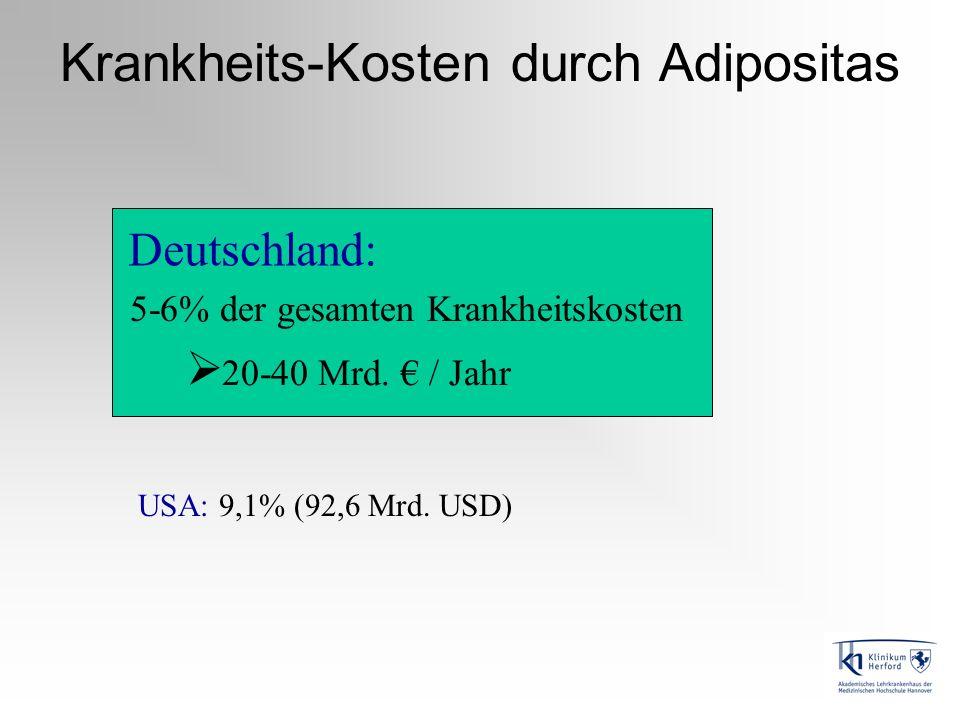 Krankheits-Kosten durch Adipositas 5-6% der gesamten Krankheitskosten 20-40 Mrd. / Jahr USA: 9,1% (92,6 Mrd. USD) Deutschland: