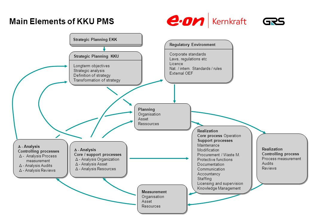 Δ – Analysis KKU Process Controlling Δ – Analysis Process Level Conduct of Processes Corporate Level Process Controlling KKU Process Controlling Corporate Level Standards Plant Specific Standards Process Monitoring Process Monitoring by KKU Process Controlling Process Monitoring by Corporate Level Process Controlling Corporate Level Process Control KKU Level Process Control Process Level Control Cycle Δ – Analysis Corporate Level Process Controlling ActAct Plan Check DoDo Principle of Control of KKU Operation