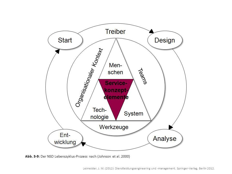 Leimeister, J. M. (2012): Dienstleistungsengineering und -management. Springer-Verlag, Berlin 2012. Abb. 3-9: Der NSD Lebenszyklus-Prozess nach (Johns