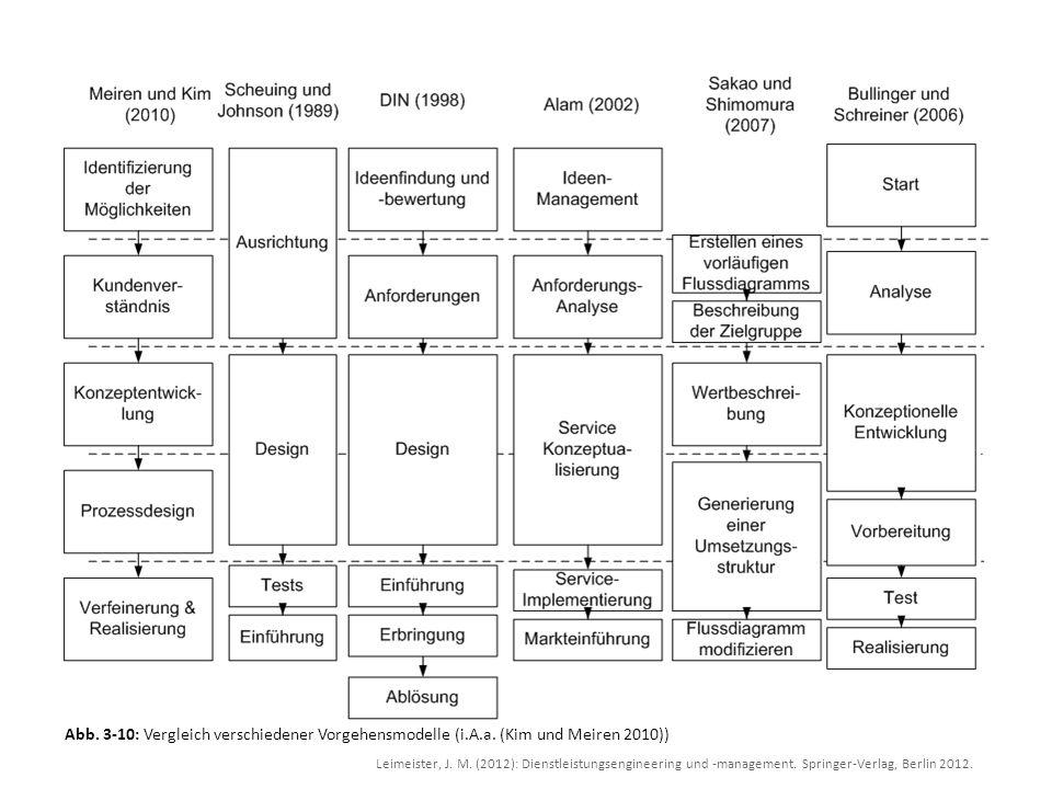 Leimeister, J. M. (2012): Dienstleistungsengineering und -management. Springer-Verlag, Berlin 2012. Abb. 3-10: Vergleich verschiedener Vorgehensmodell