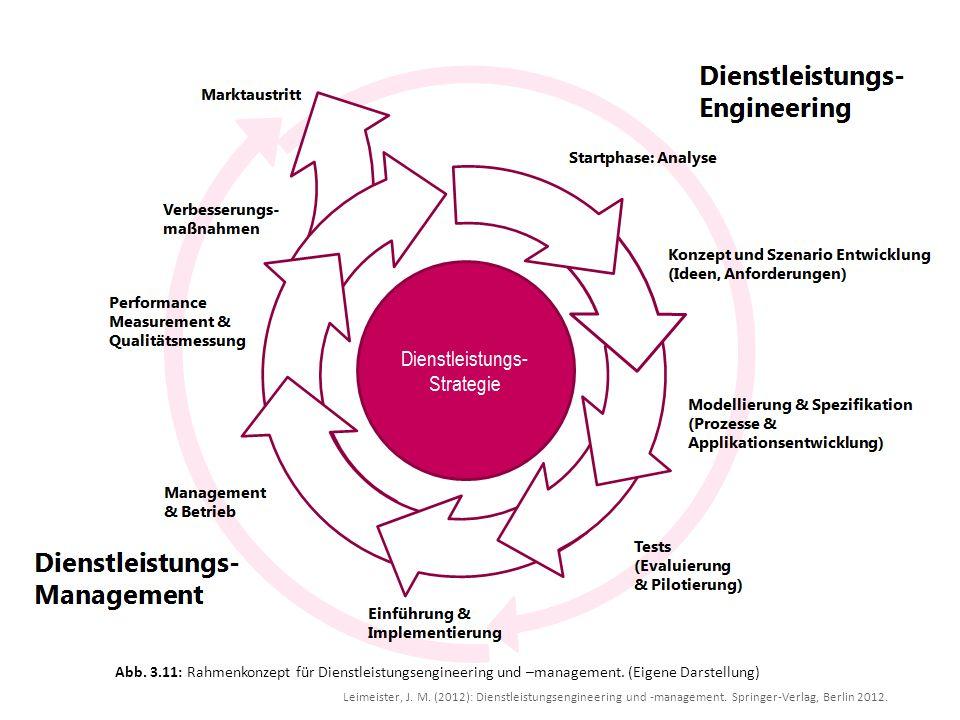 Leimeister, J. M. (2012): Dienstleistungsengineering und -management. Springer-Verlag, Berlin 2012. Abb. 3.11: Rahmenkonzept für Dienstleistungsengine