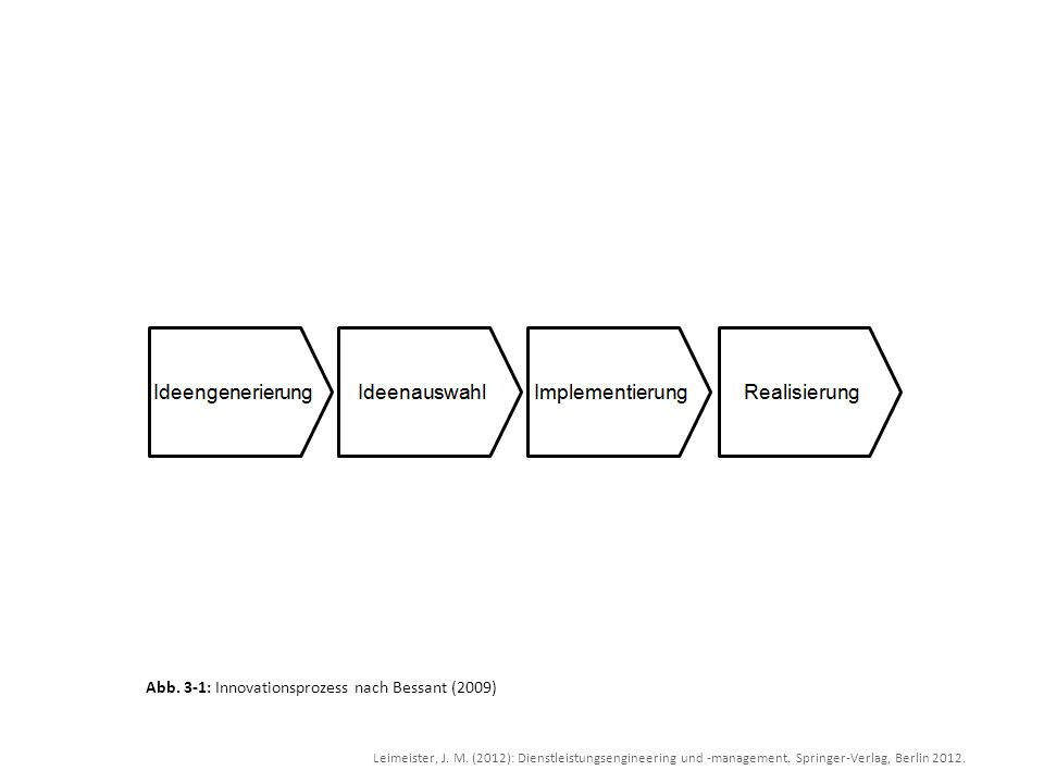 Leimeister, J. M. (2012): Dienstleistungsengineering und -management. Springer-Verlag, Berlin 2012. Abb. 3-1: Innovationsprozess nach Bessant (2009)