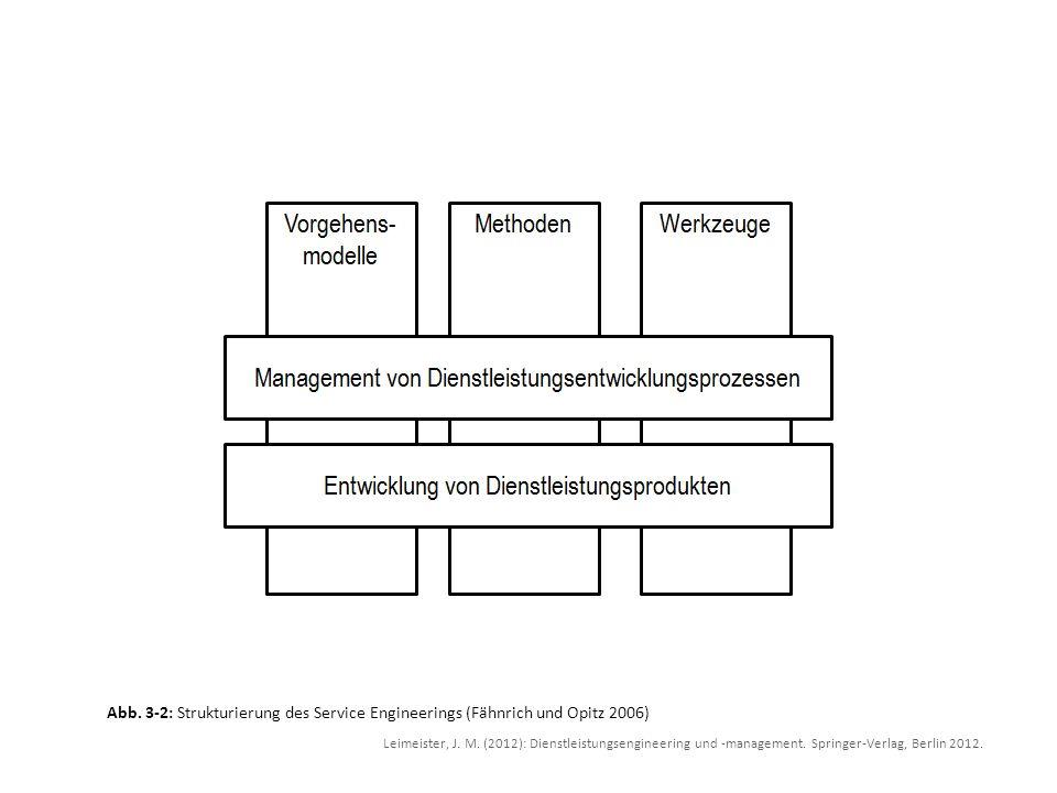 Leimeister, J. M. (2012): Dienstleistungsengineering und -management. Springer-Verlag, Berlin 2012. Abb. 3-2: Strukturierung des Service Engineerings