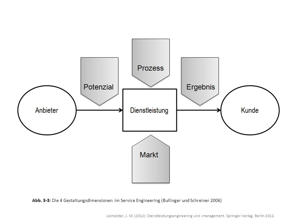 Leimeister, J. M. (2012): Dienstleistungsengineering und -management. Springer-Verlag, Berlin 2012. Abb. 3-3: Die 4 Gestaltungsdimensionen im Service
