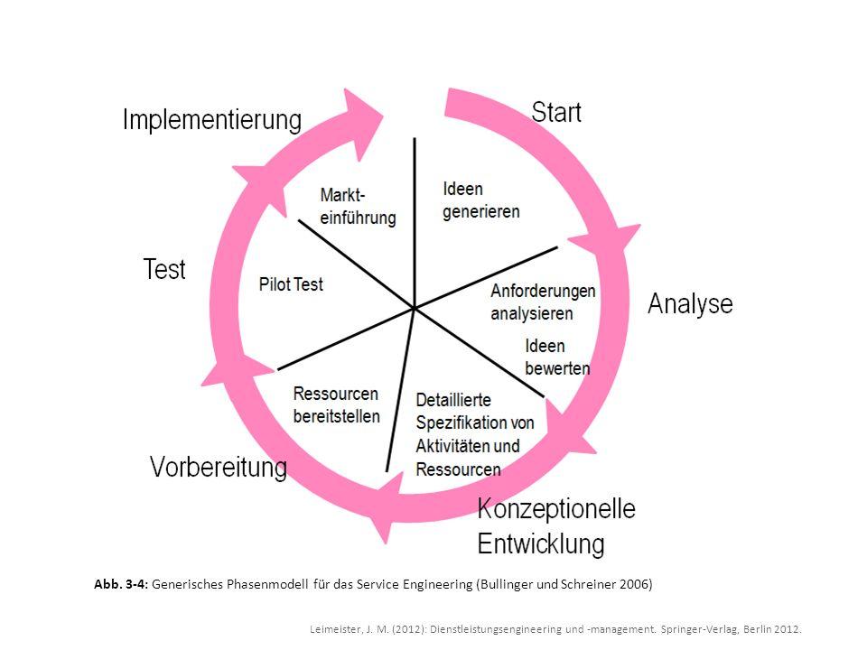 Leimeister, J. M. (2012): Dienstleistungsengineering und -management. Springer-Verlag, Berlin 2012. Abb. 3-4: Generisches Phasenmodell für das Service