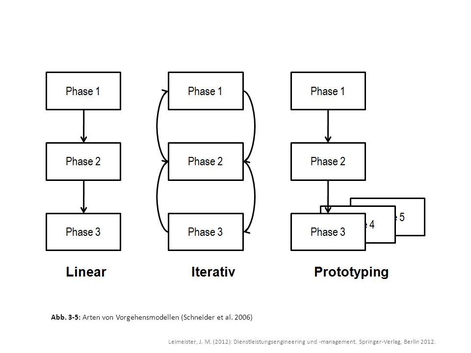Leimeister, J. M. (2012): Dienstleistungsengineering und -management. Springer-Verlag, Berlin 2012. Abb. 3-5: Arten von Vorgehensmodellen (Schneider e