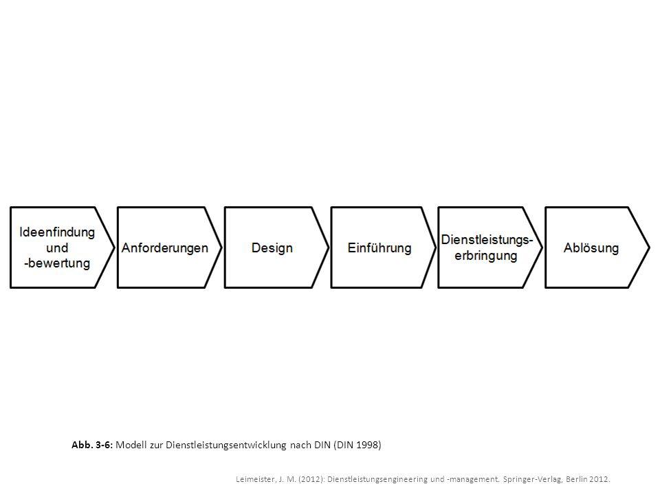 Leimeister, J. M. (2012): Dienstleistungsengineering und -management. Springer-Verlag, Berlin 2012. Abb. 3-6: Modell zur Dienstleistungsentwicklung na