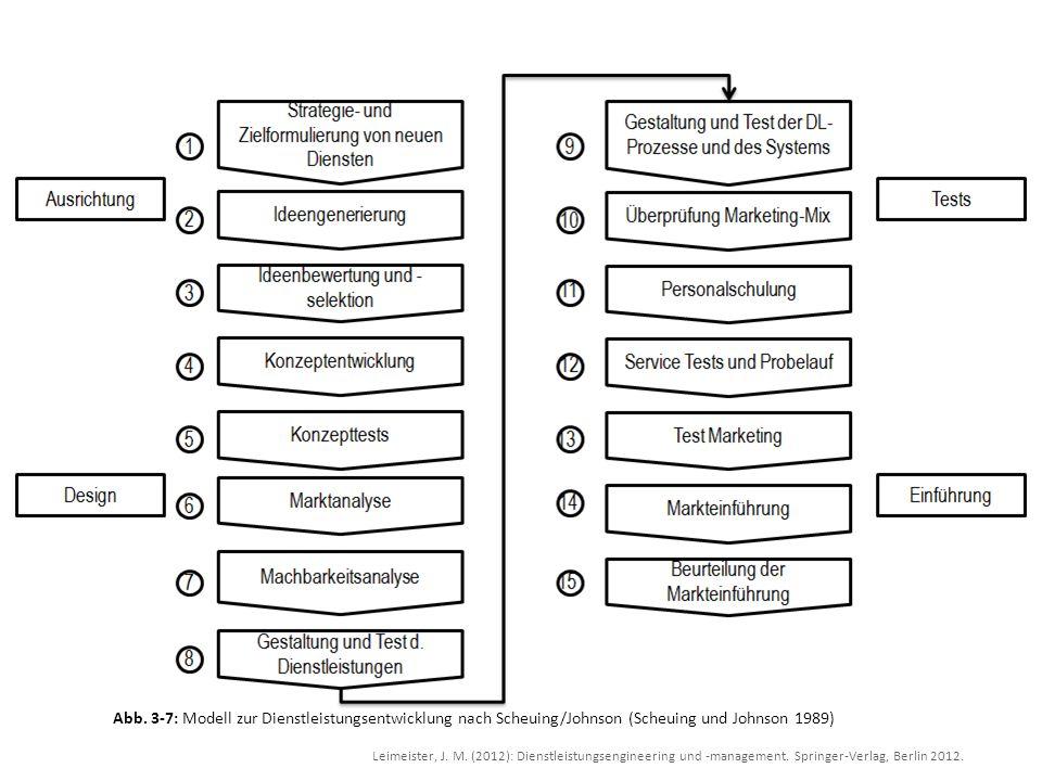 Leimeister, J. M. (2012): Dienstleistungsengineering und -management. Springer-Verlag, Berlin 2012. Abb. 3-7: Modell zur Dienstleistungsentwicklung na