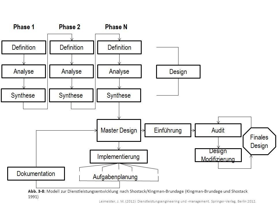 Leimeister, J. M. (2012): Dienstleistungsengineering und -management. Springer-Verlag, Berlin 2012. Abb. 3-8: Modell zur Dienstleistungsentwicklung na