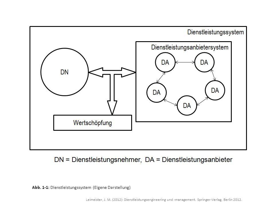 Leimeister, J. M. (2012): Dienstleistungsengineering und -management. Springer-Verlag, Berlin 2012. Abb. 1-1: Dienstleistungssystem (Eigene Darstellun