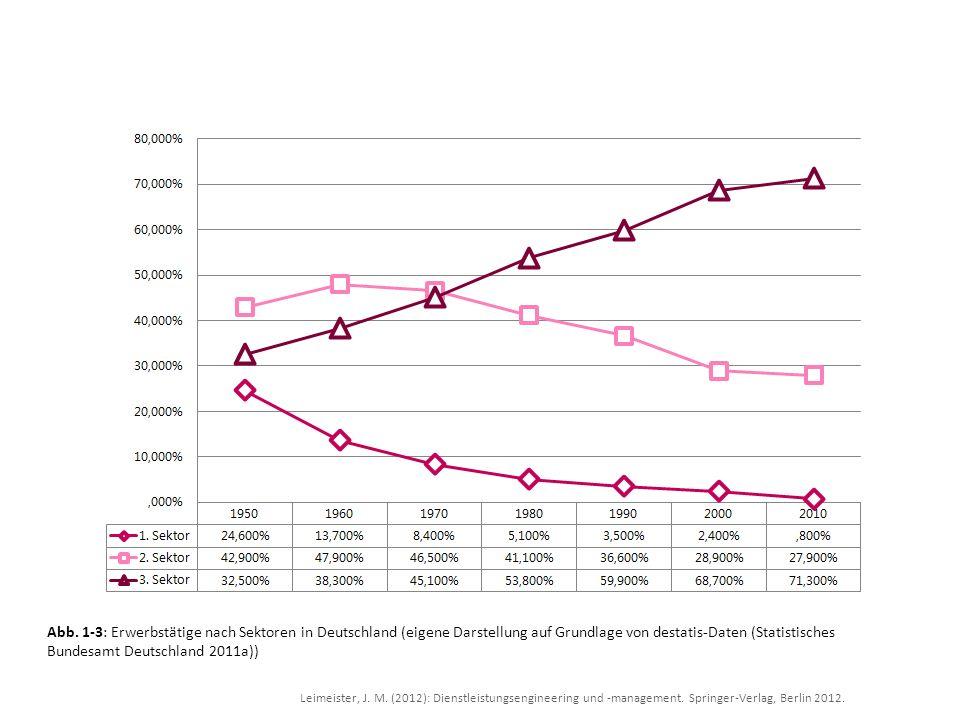 Leimeister, J. M. (2012): Dienstleistungsengineering und -management. Springer-Verlag, Berlin 2012. Abb. 1-3: Erwerbstätige nach Sektoren in Deutschla