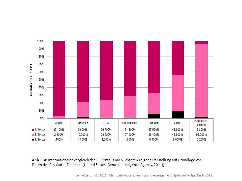 Leimeister, J. M. (2012): Dienstleistungsengineering und -management. Springer-Verlag, Berlin 2012. Abb. 1-4: Internationaler Vergleich des BIP-Anteil