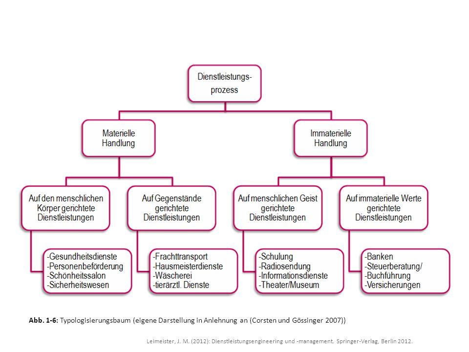 Leimeister, J. M. (2012): Dienstleistungsengineering und -management. Springer-Verlag, Berlin 2012. Abb. 1-6: Typologisierungsbaum (eigene Darstellung