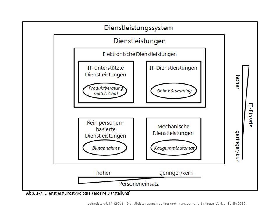 Leimeister, J. M. (2012): Dienstleistungsengineering und -management. Springer-Verlag, Berlin 2012. Abb. 1-7: Dienstleistungstypologie (eigene Darstel