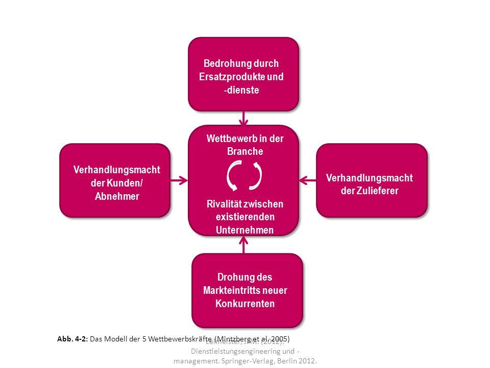 Leimeister, J. M. (2012): Dienstleistungsengineering und - management. Springer-Verlag, Berlin 2012. Abb. 4-2: Das Modell der 5 Wettbewerbskräfte (Min