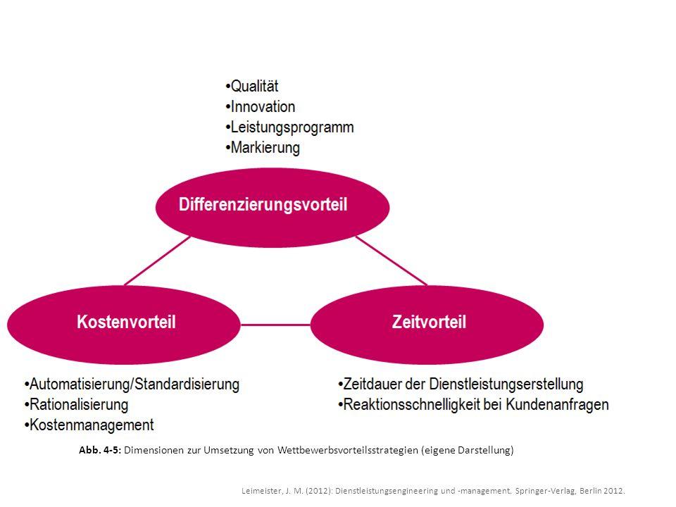 Leimeister, J. M. (2012): Dienstleistungsengineering und -management. Springer-Verlag, Berlin 2012. Abb. 4-5: Dimensionen zur Umsetzung von Wettbewerb