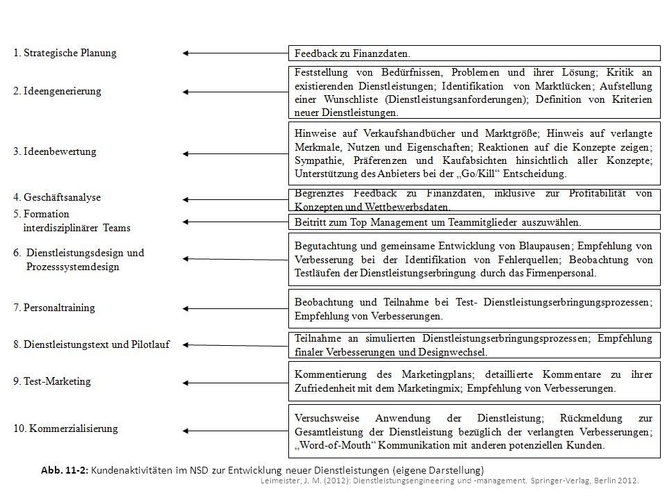 Abb. 11-2: Kundenaktivitäten im NSD zur Entwicklung neuer Dienstleistungen (eigene Darstellung) Leimeister, J. M. (2012): Dienstleistungsengineering u