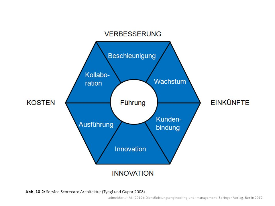 Abb. 10-2: Service Scorecard Architektur (Tyagi und Gupta 2008) Leimeister, J. M. (2012): Dienstleistungsengineering und -management. Springer-Verlag,