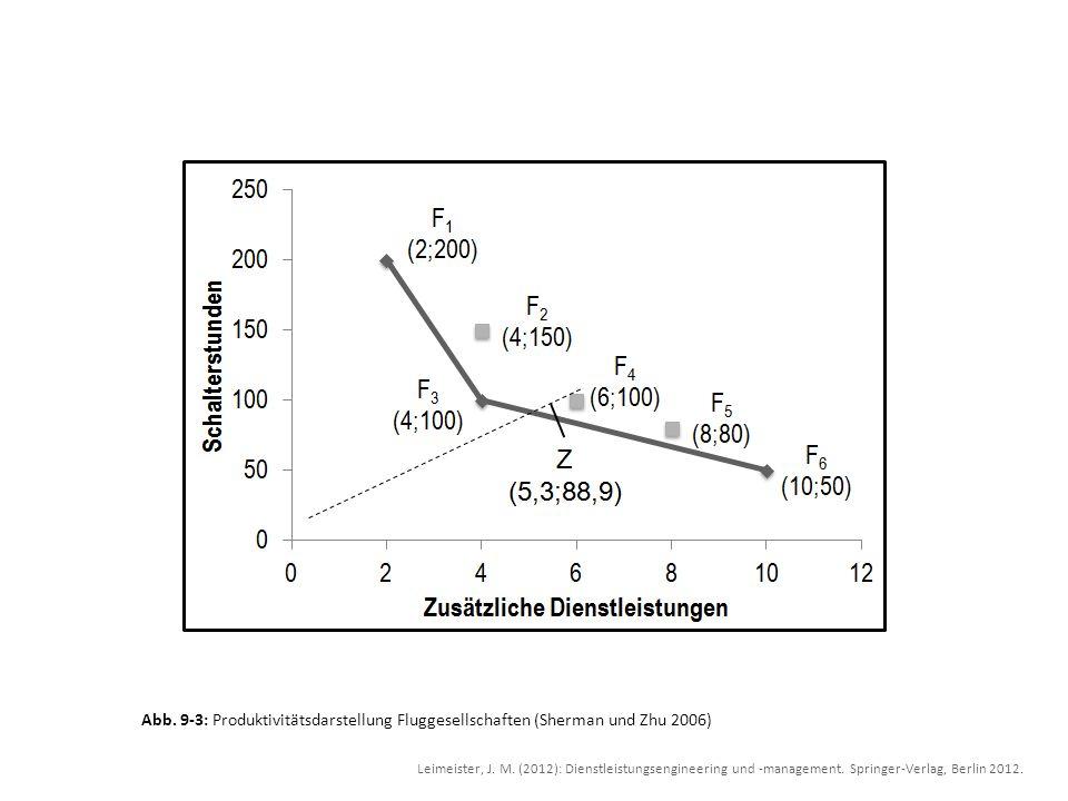 Abb. 9-3: Produktivitätsdarstellung Fluggesellschaften (Sherman und Zhu 2006) Leimeister, J. M. (2012): Dienstleistungsengineering und -management. Sp