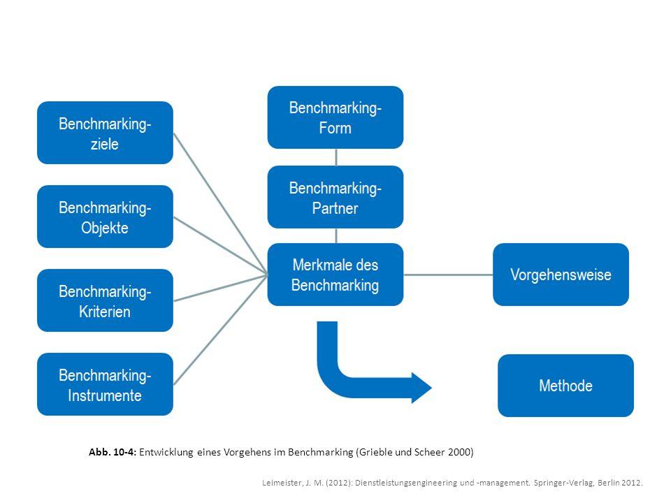 Abb. 10-4: Entwicklung eines Vorgehens im Benchmarking (Grieble und Scheer 2000) Leimeister, J. M. (2012): Dienstleistungsengineering und -management.