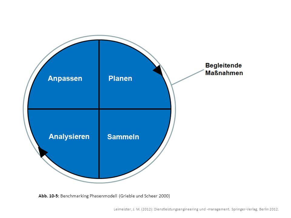 Abb. 10-5: Benchmarking Phasenmodell (Grieble und Scheer 2000) Leimeister, J. M. (2012): Dienstleistungsengineering und -management. Springer-Verlag,