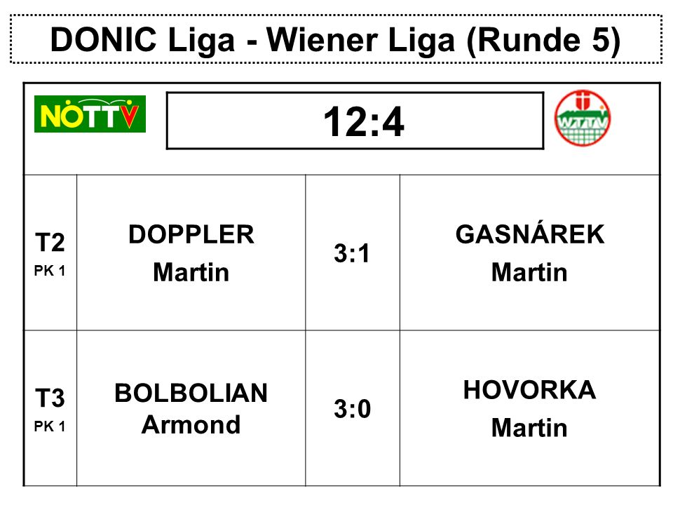 DONIC Liga - Wiener Liga (Runde 5) T2 PK 1 DOPPLER Martin 3:1 GASNÁREK Martin T3 PK 1 BOLBOLIAN Armond 3:0 HOVORKA Martin 12:4