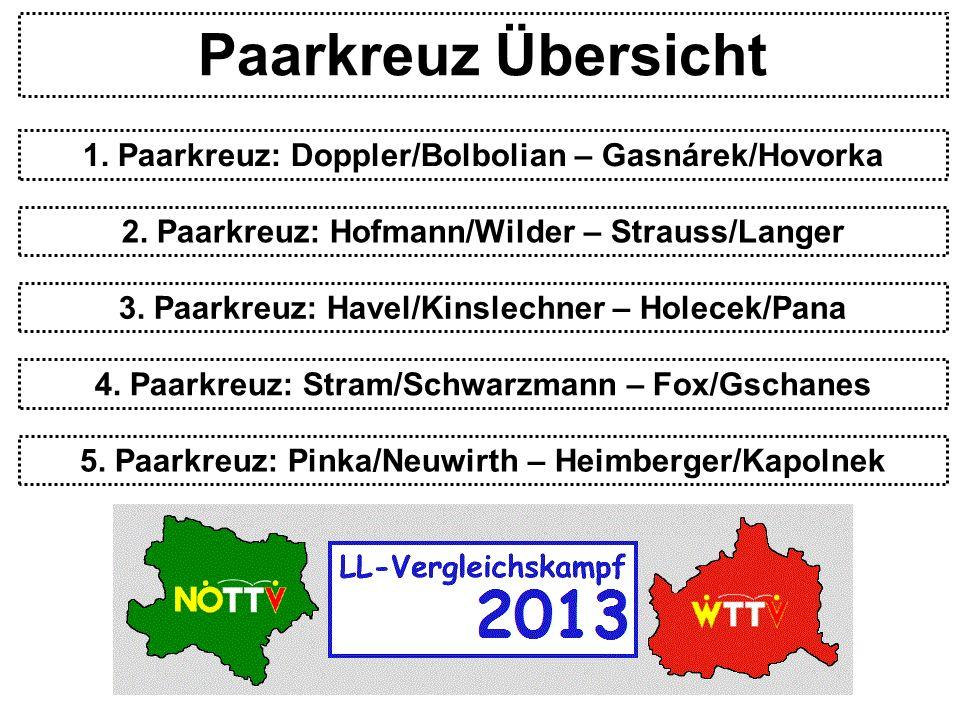 Paarkreuz Übersicht 1. Paarkreuz: Doppler/Bolbolian – Gasnárek/Hovorka 2.