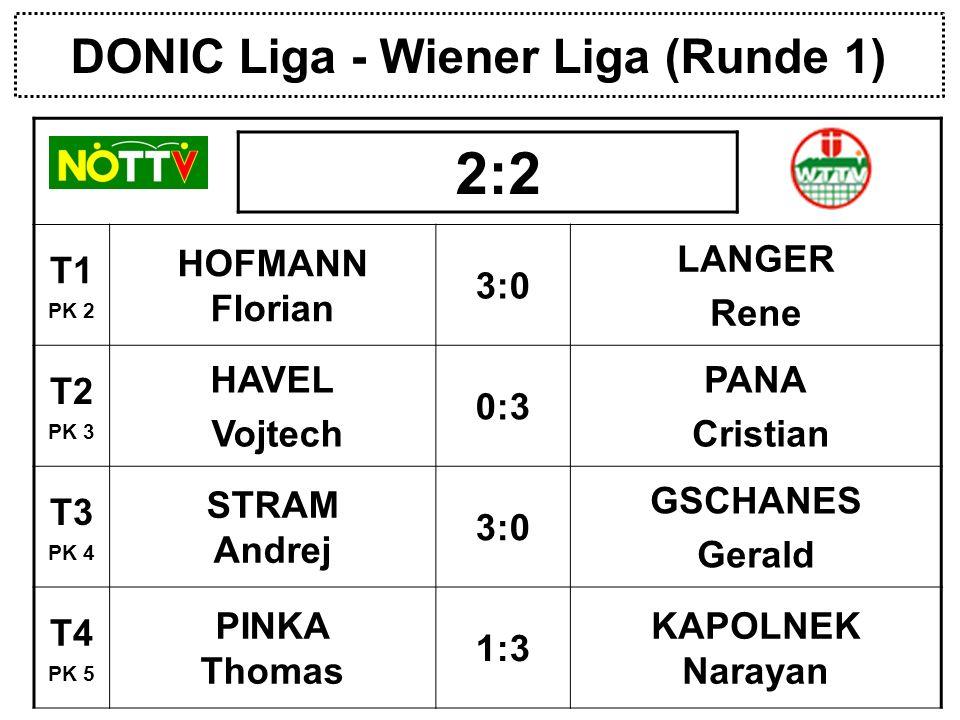 DONIC Liga - Wiener Liga (Runde 1) T1 PK 2 HOFMANN Florian 3:0 LANGER Rene T2 PK 3 HAVEL Vojtech 0:3 PANA Cristian T3 PK 4 STRAM Andrej 3:0 GSCHANES Gerald T4 PK 5 PINKA Thomas 1:3 KAPOLNEK Narayan 2:2