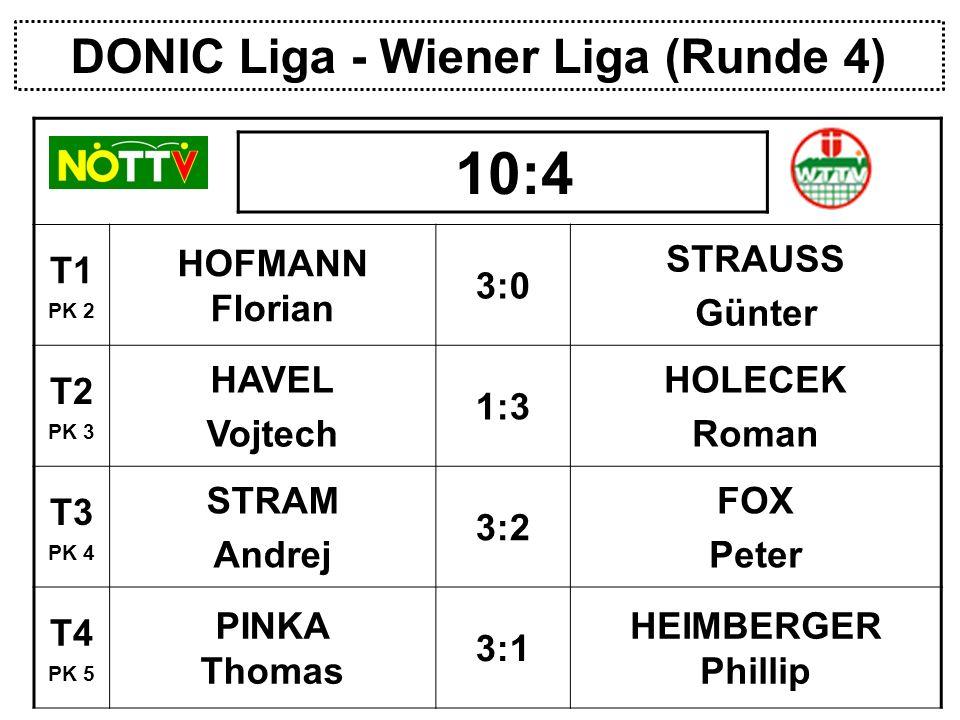DONIC Liga - Wiener Liga (Runde 4) T1 PK 2 HOFMANN Florian 3:0 STRAUSS Günter T2 PK 3 HAVEL Vojtech 1:3 HOLECEK Roman T3 PK 4 STRAM Andrej 3:2 FOX Peter T4 PK 5 PINKA Thomas 3:1 HEIMBERGER Phillip 10:4