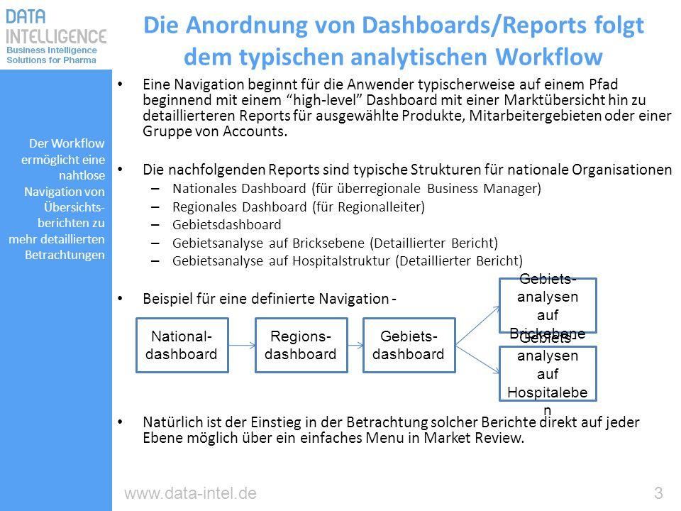 3www.data-intel.de Die Anordnung von Dashboards/Reports folgt dem typischen analytischen Workflow Eine Navigation beginnt für die Anwender typischerwe