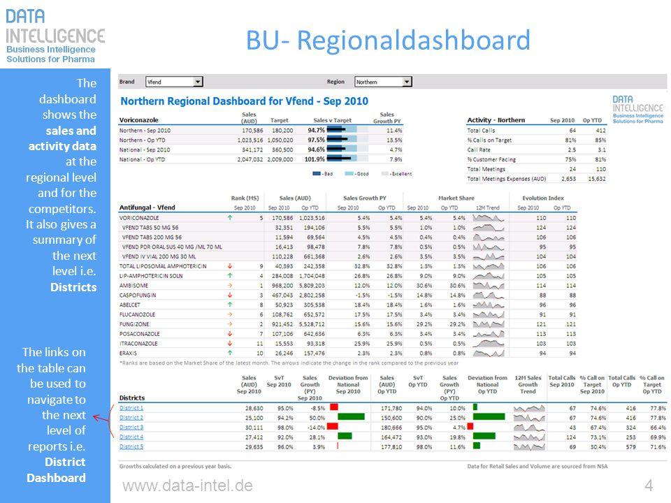 5www.data-intel.de Dashboard - Regionsbetrachtung Dieses Dashboard zeigt Sales- und Aktivitätsdaten für eine Region einschließlich eines Wettbewerbs- benchmarks, sowie eine Übersicht über die Gebiete der nächsttieferen Hirarchieebene hier Mitarbeiter- gebiete The links on the table can be used to navigate to the next level of reports i.e.