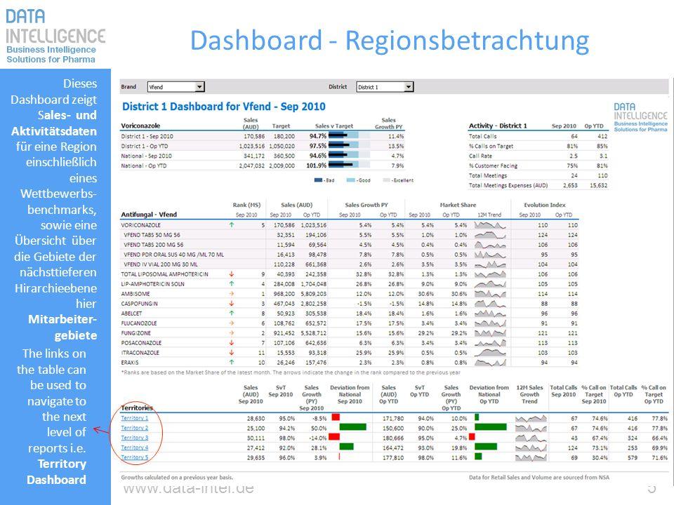 5www.data-intel.de Dashboard - Regionsbetrachtung Dieses Dashboard zeigt Sales- und Aktivitätsdaten für eine Region einschließlich eines Wettbewerbs-