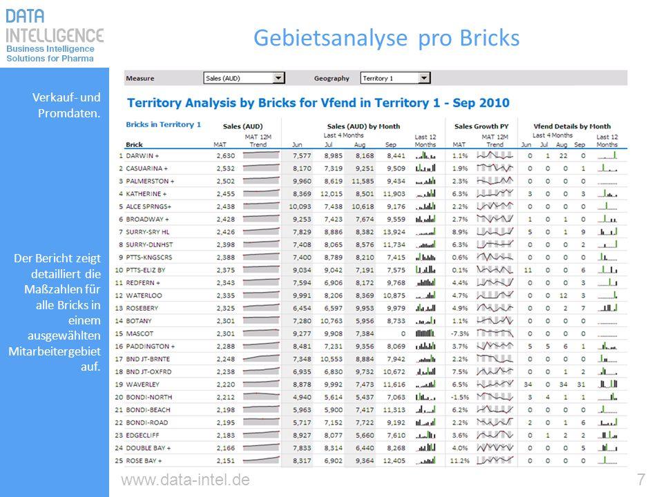 7www.data-intel.de Gebietsanalyse pro Bricks Verkauf- und Promdaten. Der Bericht zeigt detailliert die Maßzahlen für alle Bricks in einem ausgewählten