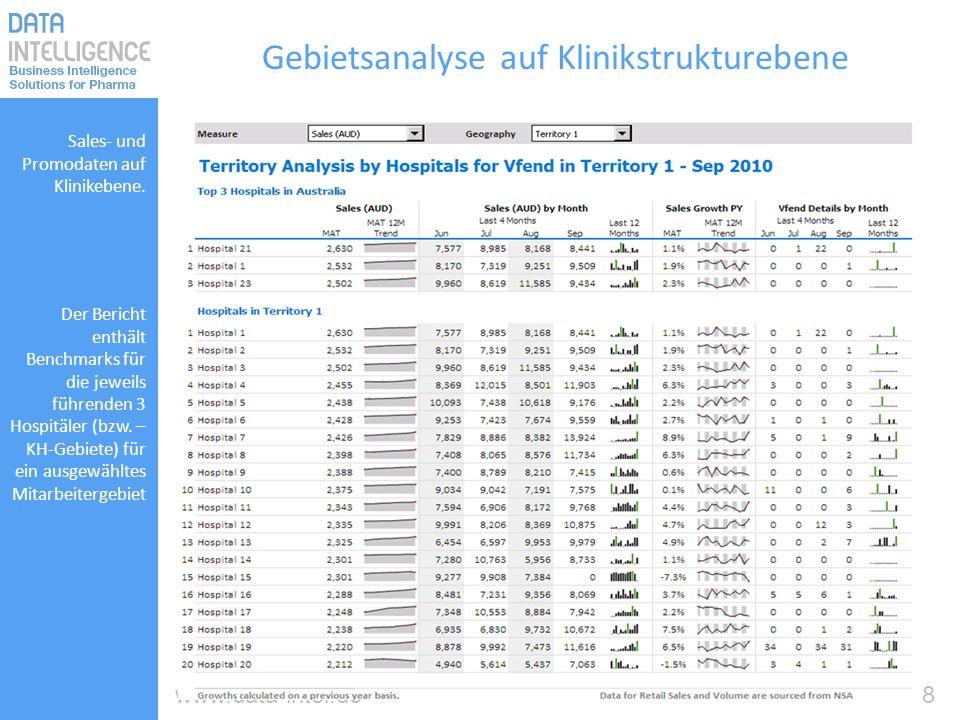 8www.data-intel.de Gebietsanalyse auf Klinikstrukturebene Sales- und Promodaten auf Klinikebene. Der Bericht enthält Benchmarks für die jeweils führen