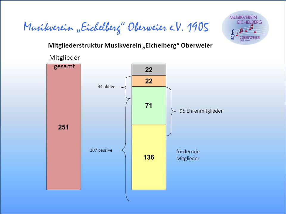 44 aktive 207 passive 95 Ehrenmitglieder fördernde Mitglieder gesamt Mitgliederstruktur Musikverein Eichelberg Oberweier
