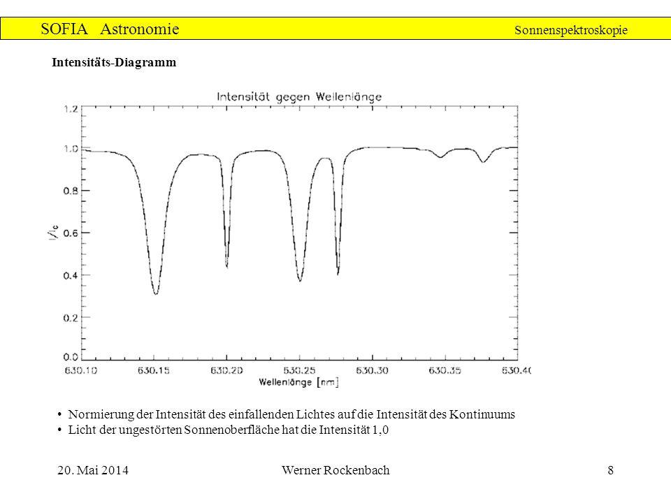 20. Mai 2014Werner Rockenbach8 SOFIA Astronomie Sonnenspektroskopie Intensitäts-Diagramm Normierung der Intensität des einfallenden Lichtes auf die In