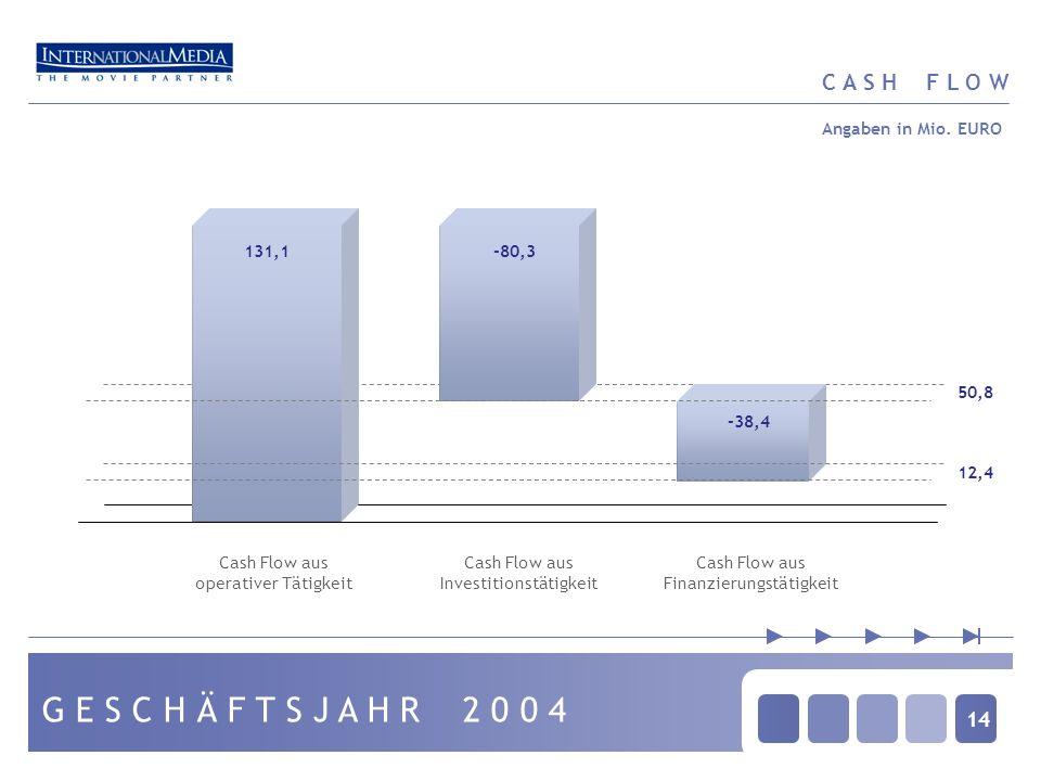 14 C A S H F L O W G E S C H Ä F T S J A H R 2 0 0 4 -38,4 131,1-80,3 Cash Flow aus operativer Tätigkeit 50,8 Cash Flow aus Investitionstätigkeit Cash