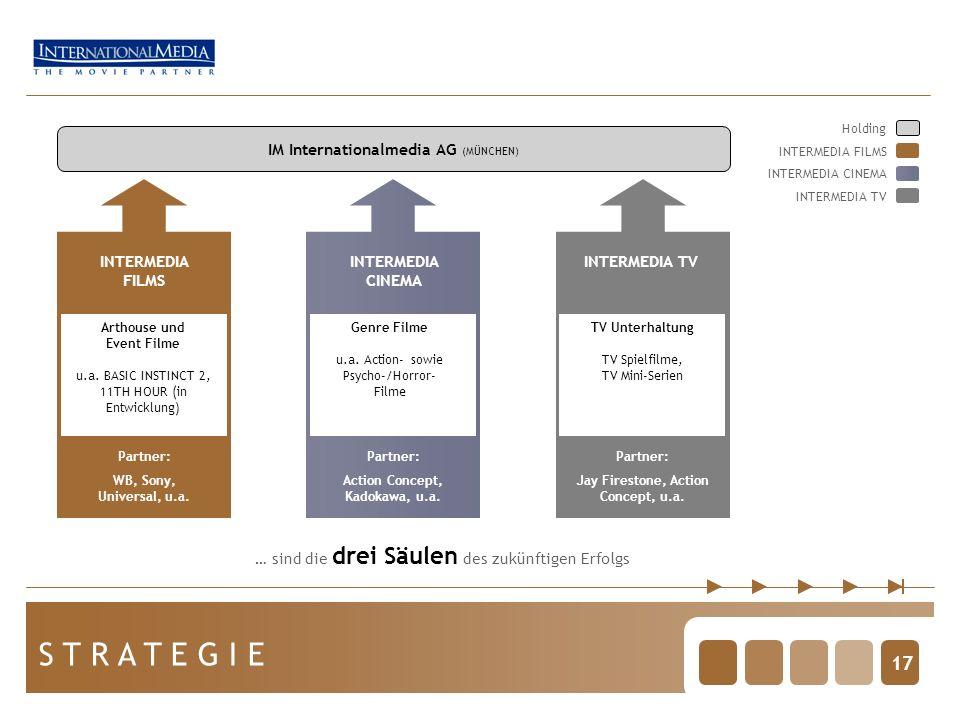 17 S T R A T E G I E IM Internationalmedia AG (MÜNCHEN) … sind die drei Säulen des zukünftigen Erfolgs INTERMEDIA FILMS Partner: WB, Sony, Universal, u.a.