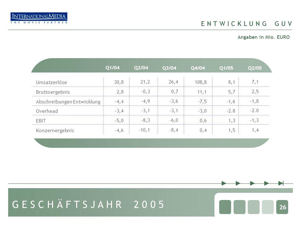 26 E N T W I C K L U N G G U V Q1/04Q2/04 Q3/04 Q4/04Q1/05 Umsatzerlöse Bruttoergebnis Abschreibungen Entwicklung Overhead EBIT Konzernergebnis 30,8 2