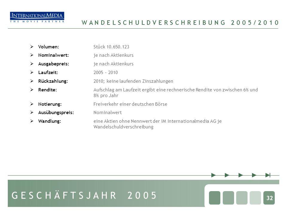 W A N D E L S C H U L D V E R S C H R E I B U N G 2 0 0 5 / 2 0 1 0 32 Volumen:Stück 10.650.123 Nominalwert:je nach Aktienkurs Ausgabepreis:je nach Aktienkurs Laufzeit:2005 – 2010 Rückzahlung:2010; keine laufenden Zinszahlungen Rendite:Aufschlag am Laufzeit ergibt eine rechnerische Rendite von zwischen 6% und 8% pro Jahr Notierung:Freiverkehr einer deutschen Börse Ausübungspreis:Nominalwert Wandlung:eine Aktien ohne Nennwert der IM Internationalmedia AG je Wandelschuldverschreibung G E S C H Ä F T S J A H R 2 0 0 5