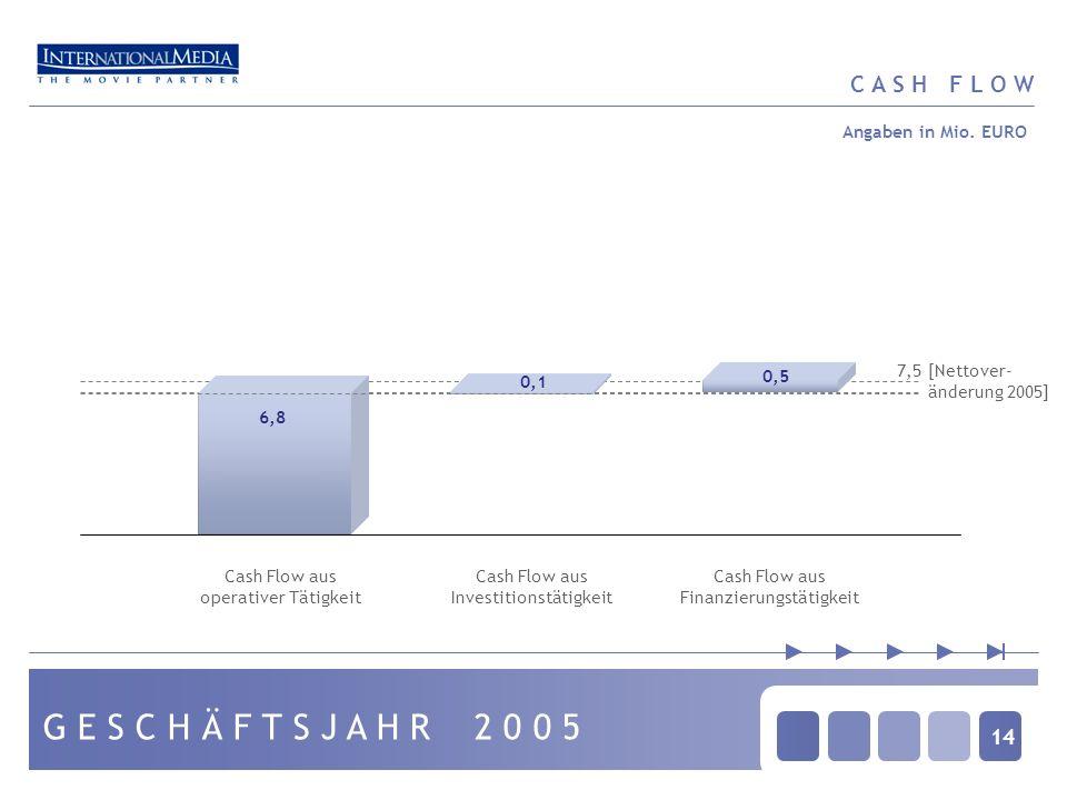 14 C A S H F L O W G E S C H Ä F T S J A H R 2 0 0 5 0,5 6,8 0,1 Cash Flow aus operativer Tätigkeit Cash Flow aus Investitionstätigkeit Cash Flow aus Finanzierungstätigkeit Angaben in Mio.