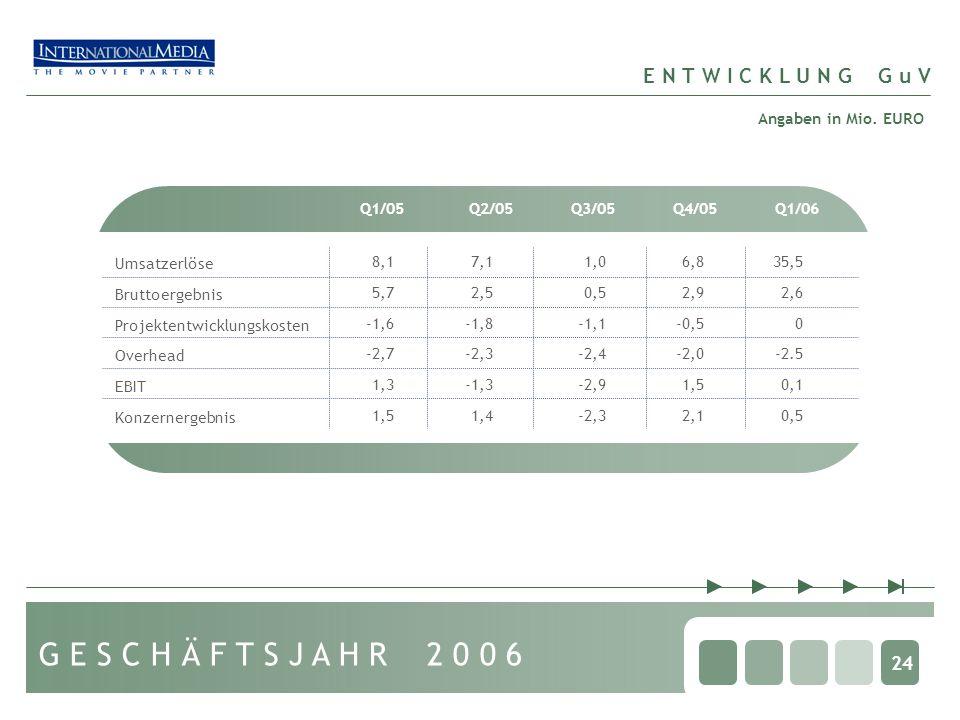 24 E N T W I C K L U N G G u V Q1/05Q2/05Q3/05Q4/05 Umsatzerlöse Bruttoergebnis Projektentwicklungskosten Overhead EBIT Konzernergebnis 8,1 5,7 -1,6 -