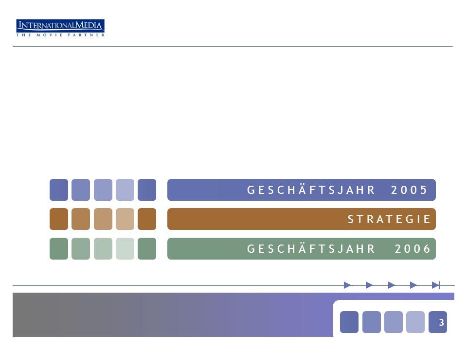 24 E N T W I C K L U N G G u V Q1/05Q2/05Q3/05Q4/05 Umsatzerlöse Bruttoergebnis Projektentwicklungskosten Overhead EBIT Konzernergebnis 8,1 5,7 -1,6 -2,7 1,3 1,5 7,1 2,5 -1,8 -2,3 -1,3 1,4 1,0 0,5 -1,1 -2,4 -2,9 -2,3 6,8 2,9 -0,5 -2,0 1,5 2,1 Angaben in Mio.