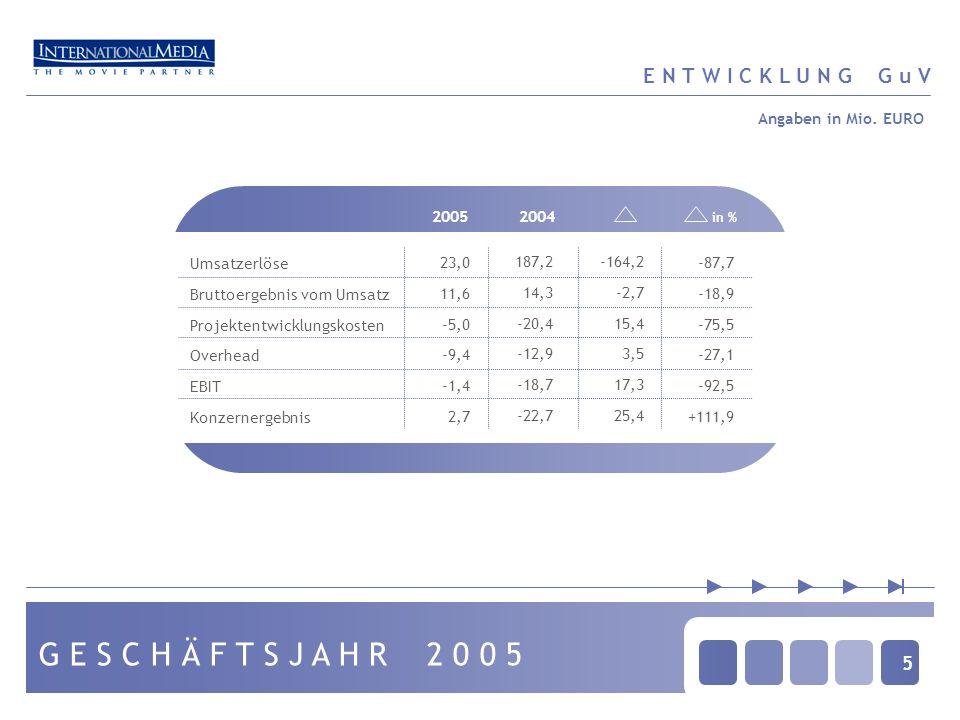5 E N T W I C K L U N G G u V 20052004 1 in % Umsatzerlöse Bruttoergebnis vom Umsatz Projektentwicklungskosten Overhead EBIT Konzernergebnis 23,0 11,6 -5,0 -9,4 -1,4 2,7 187,2 14,3 -20,4 -12,9 -18,7 -22,7 -164,2 -2,7 15,4 3,5 17,3 25,4 -87,7 -18,9 -75,5 -27,1 -92,5 +111,9 Angaben in Mio.
