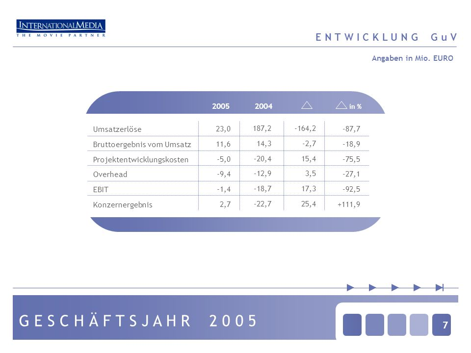 7 G E S C H Ä F T S J A H R 2 0 0 5 E N T W I C K L U N G G u V 20052004 in % Umsatzerlöse Bruttoergebnis vom Umsatz Projektentwicklungskosten Overhea